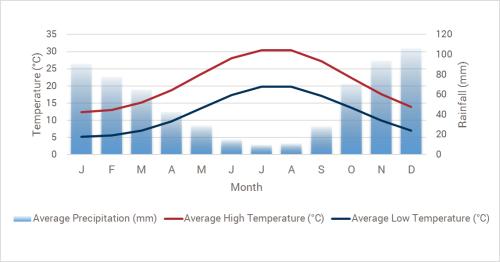temperatuur per maand griekenland - beste reistijd